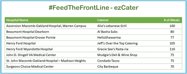 Chart showing Feed the FrontLine Caterers and Hospital Names
